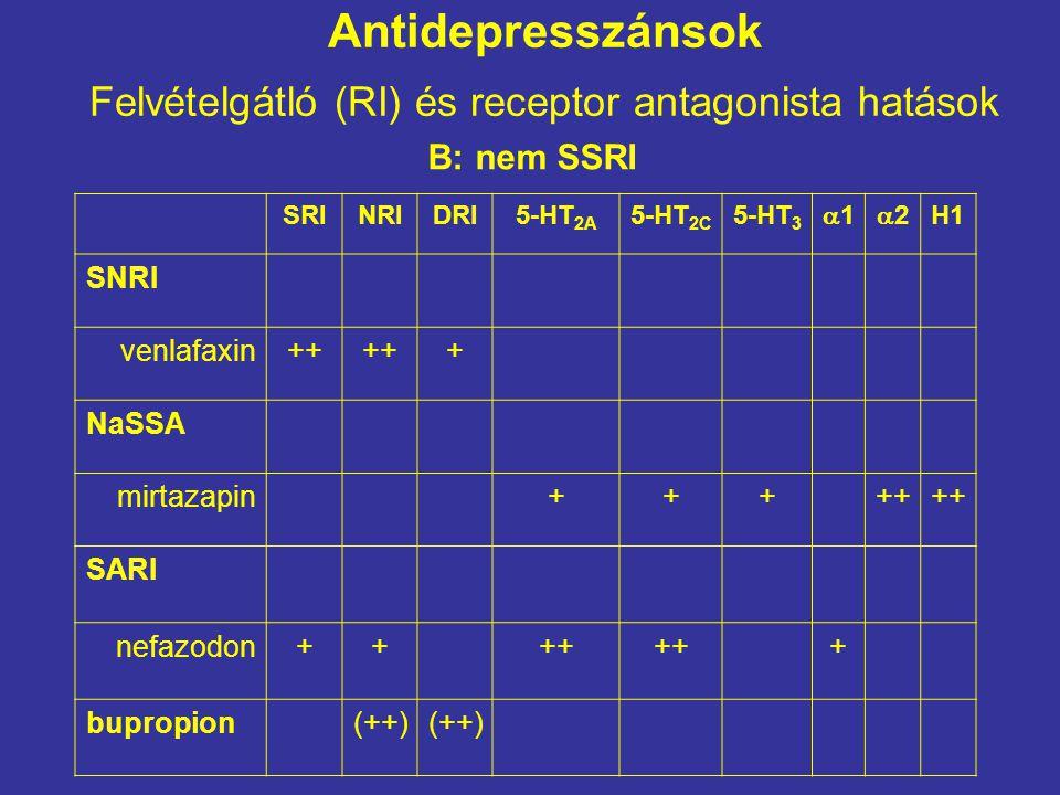 Antidepresszánsok Felvételgátló (RI) és receptor antagonista hatások