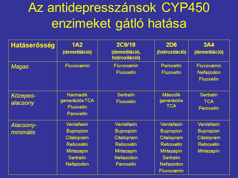 Az antidepresszánsok CYP450 enzimeket gátló hatása