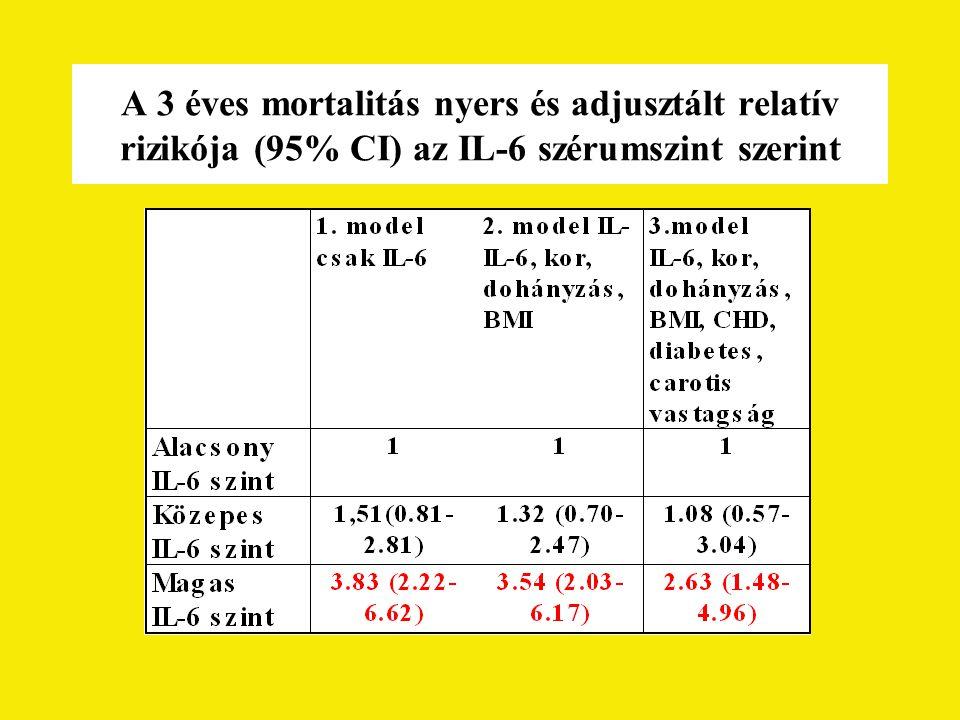 A 3 éves mortalitás nyers és adjusztált relatív rizikója (95% CI) az IL-6 szérumszint szerint