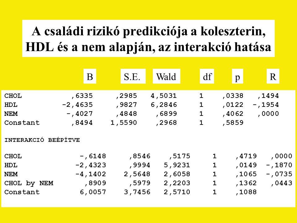 A családi rizikó predikciója a koleszterin, HDL és a nem alapján, az interakció hatása
