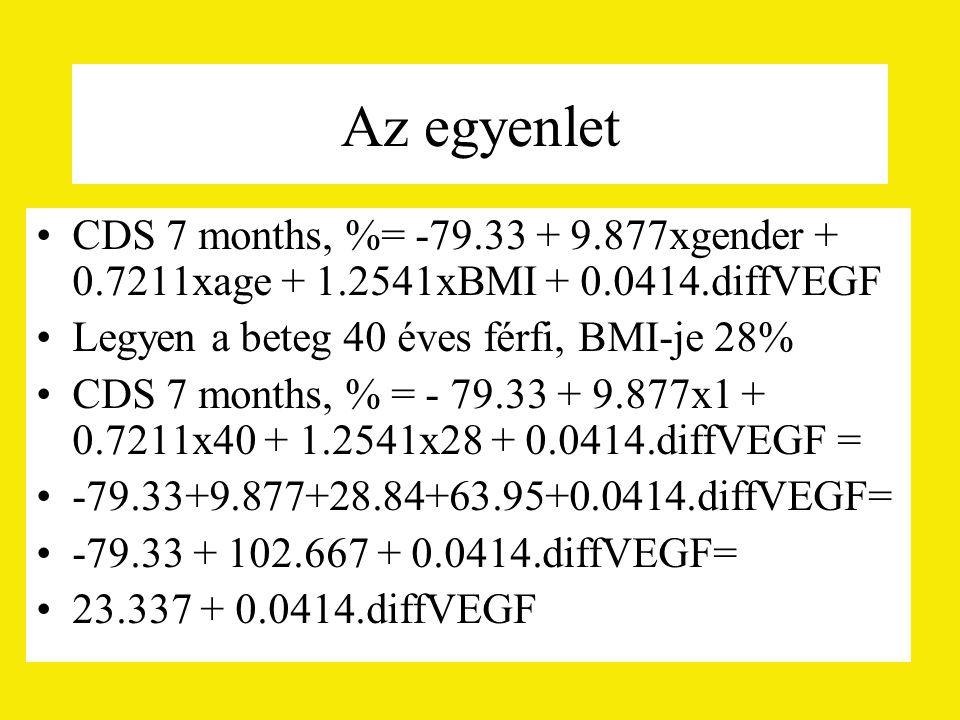 Az egyenlet CDS 7 months, %= -79.33 + 9.877xgender + 0.7211xage + 1.2541xBMI + 0.0414.diffVEGF. Legyen a beteg 40 éves férfi, BMI-je 28%