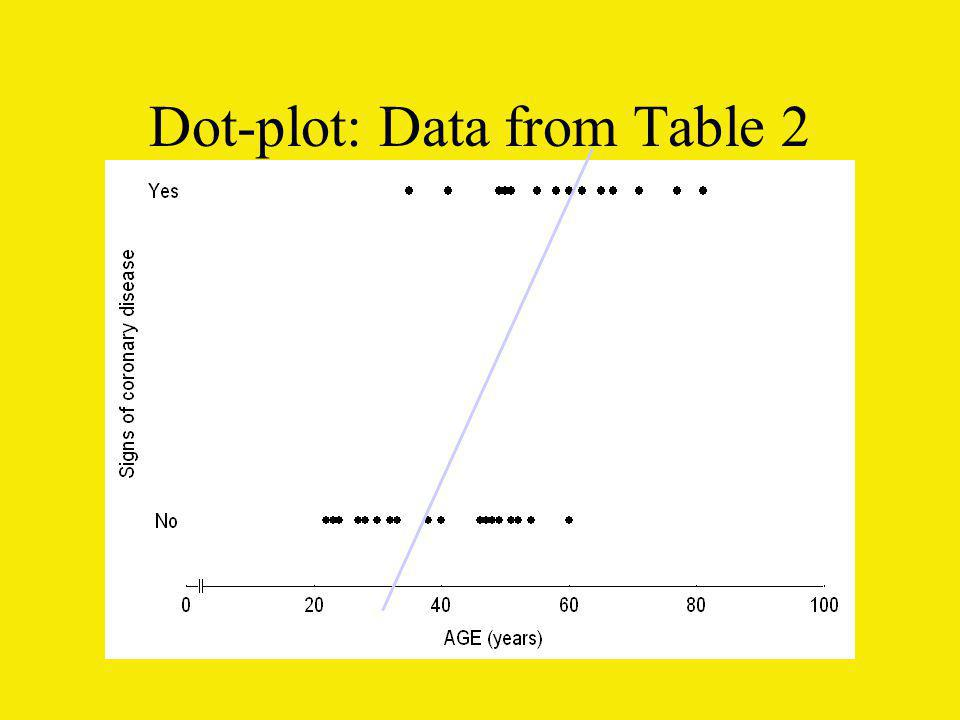 Dot-plot: Data from Table 2