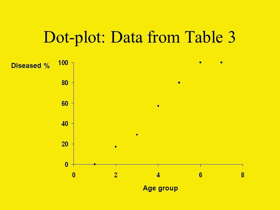 Dot-plot: Data from Table 3