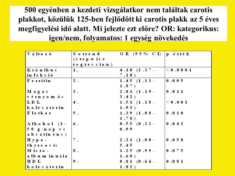 500 egyénben a kezdeti vizsgálatkor nem találtak carotis plakkot, közülük 125-ben fejlődött ki carotis plakk az 5 éves megfigyelési idő alatt.