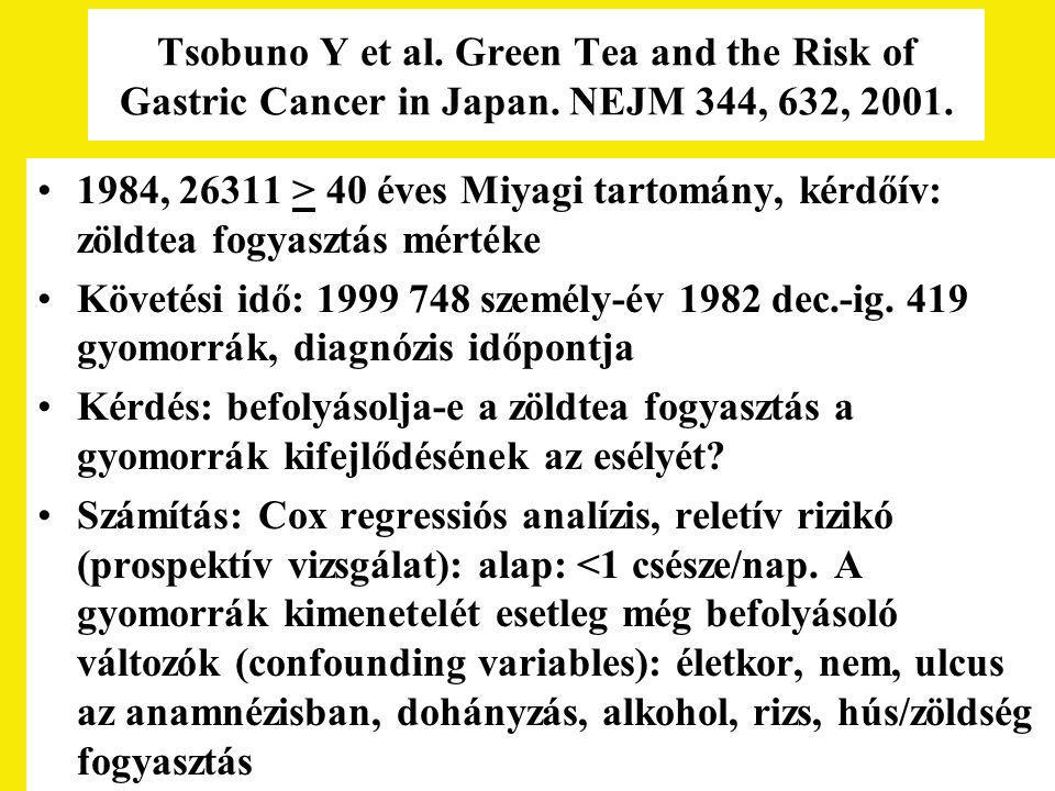 Tsobuno Y et al. Green Tea and the Risk of Gastric Cancer in Japan