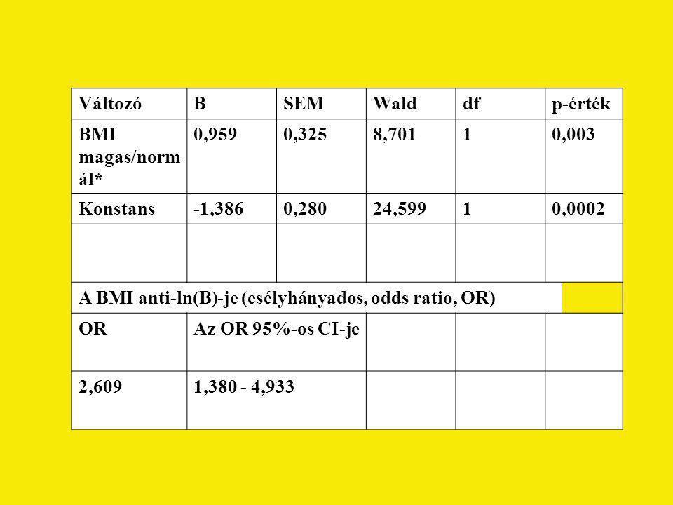 Változó B. SEM. Wald. df. p-érték. BMI magas/normál* 0,959. 0,325. 8,701. 1. 0,003. Konstans.