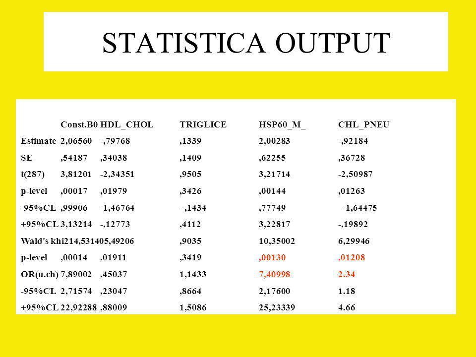 STATISTICA OUTPUT Const.B0 HDL_CHOL TRIGLICE HSP60_M_ CHL_PNEU