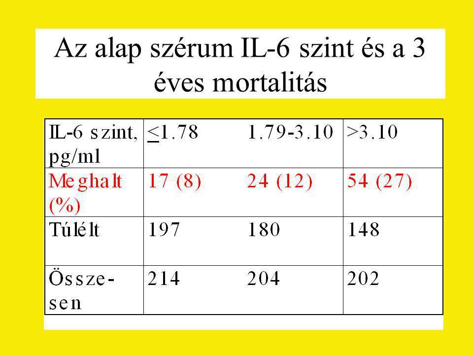 Az alap szérum IL-6 szint és a 3 éves mortalitás
