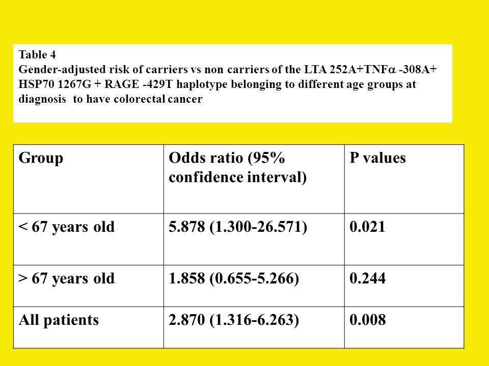 Odds ratio (95% confidence interval) P values
