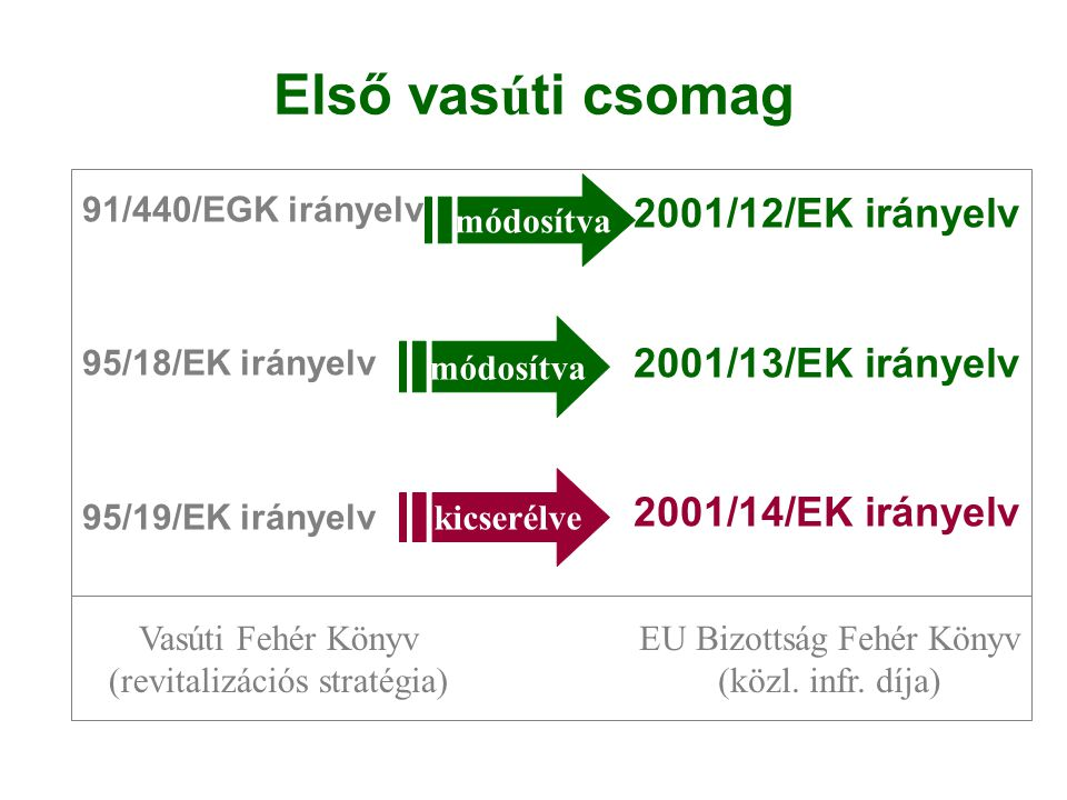 Első vasúti csomag 2001/12/EK irányelv 2001/13/EK irányelv