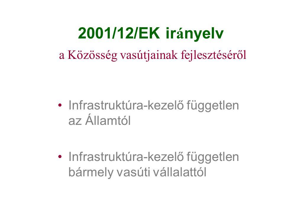 2001/12/EK irányelv a Közösség vasútjainak fejlesztéséről