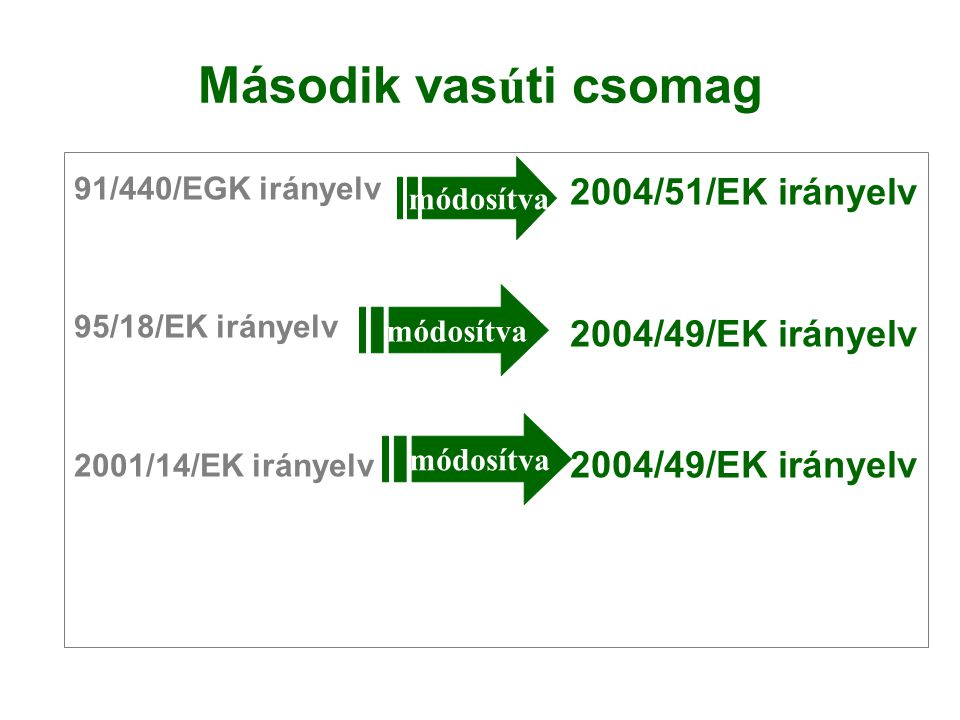 Második vasúti csomag 2004/51/EK irányelv 2004/49/EK irányelv
