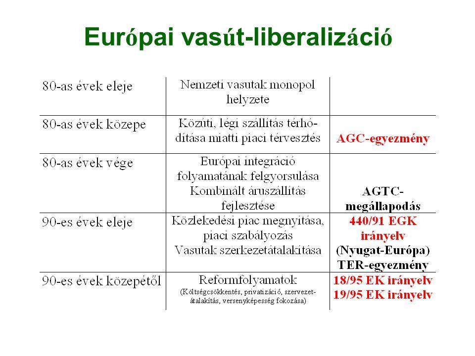 Európai vasút-liberalizáció