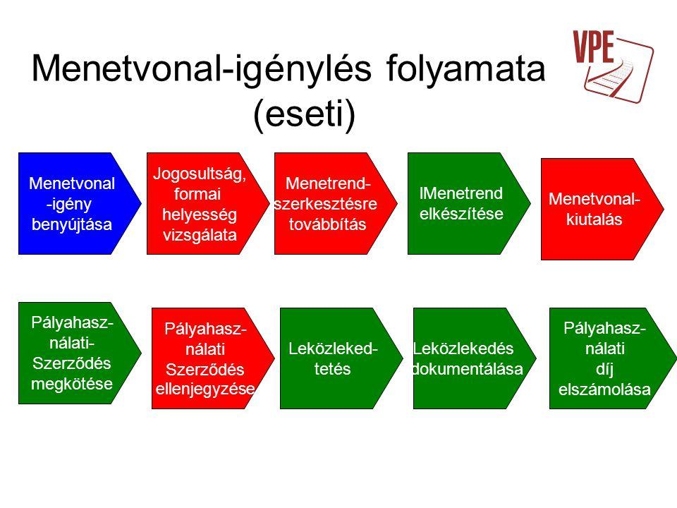 Menetvonal-igénylés folyamata (eseti)