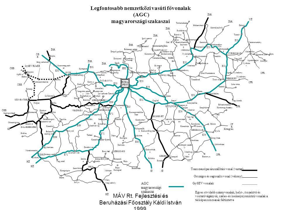 Legfontosabb nemzetközi vasúti fővonalak