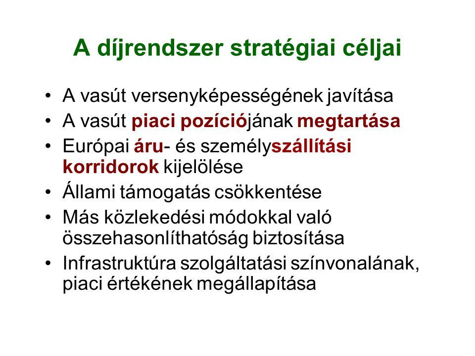 A díjrendszer stratégiai céljai