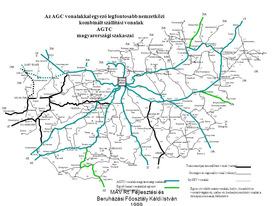 magyarországi szakaszai
