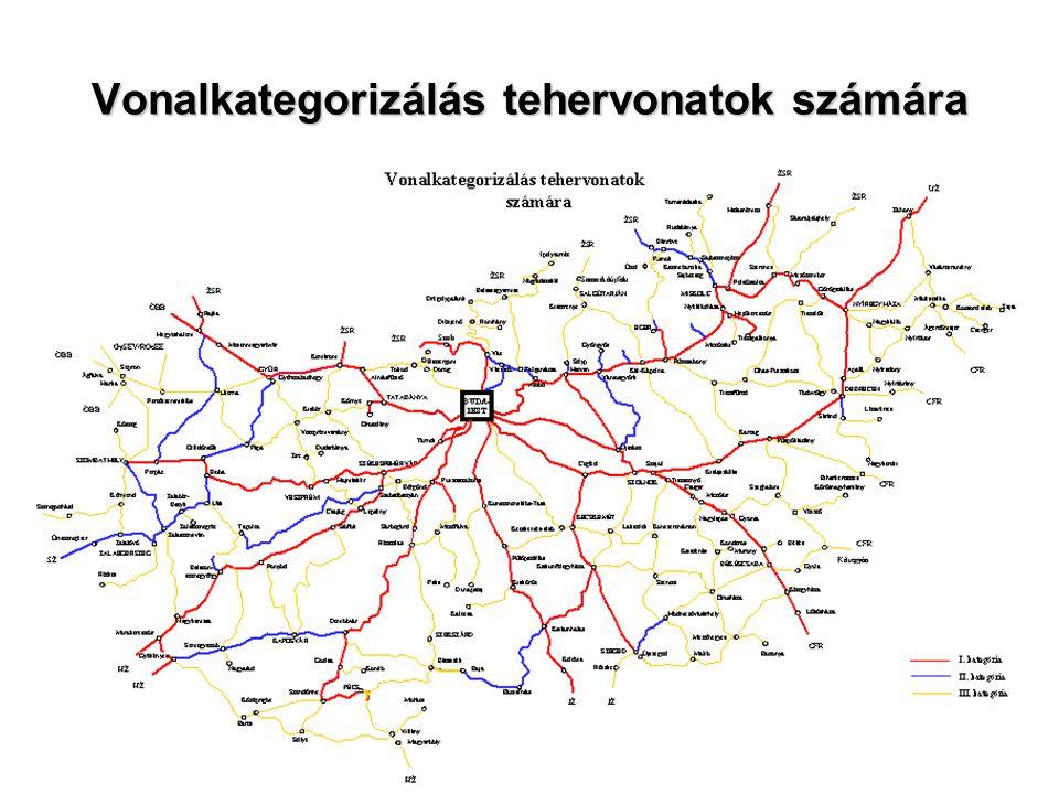Vonalkategorizálás tehervonatok számára