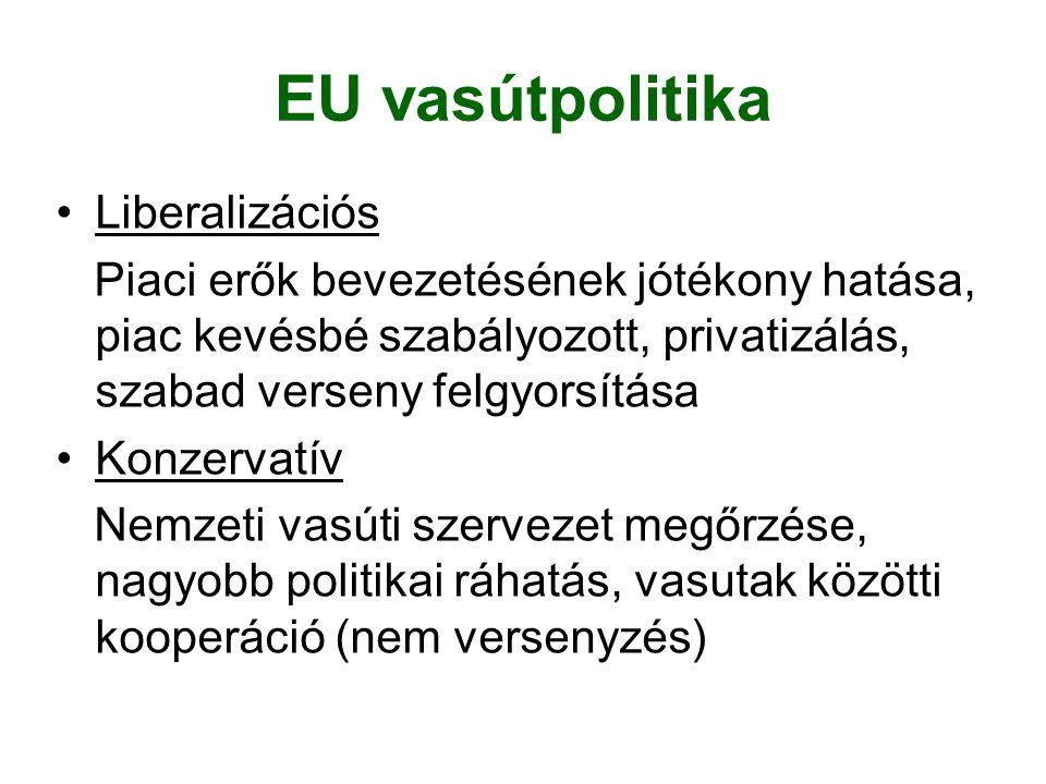 EU vasútpolitika Liberalizációs