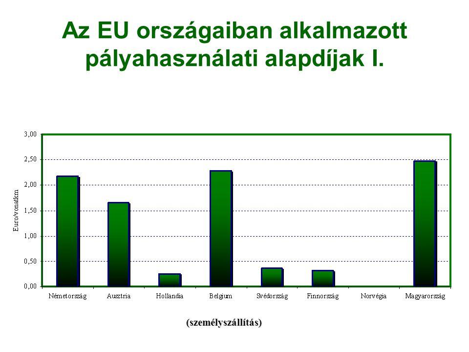 Az EU országaiban alkalmazott pályahasználati alapdíjak I.
