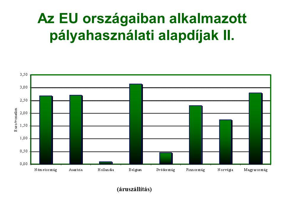 Az EU országaiban alkalmazott pályahasználati alapdíjak II.