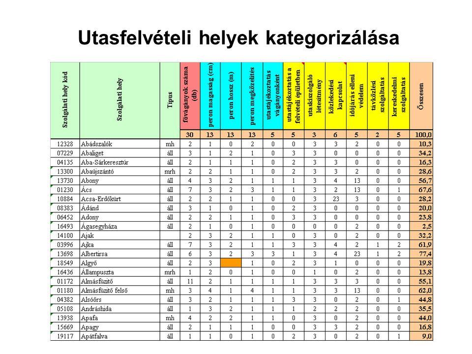 Utasfelvételi helyek kategorizálása