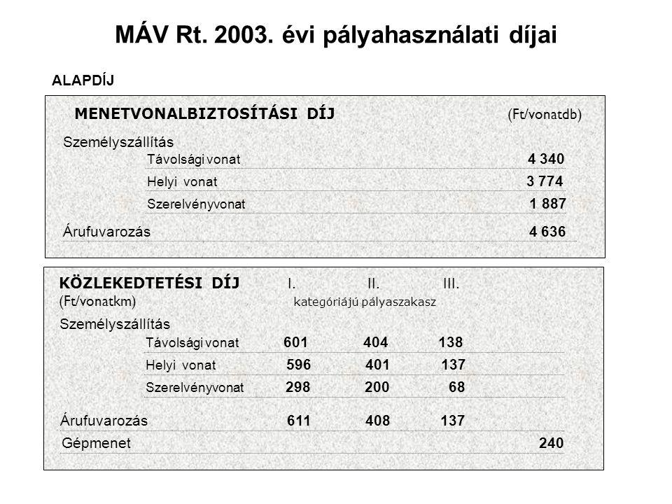 MÁV Rt. 2003. évi pályahasználati díjai