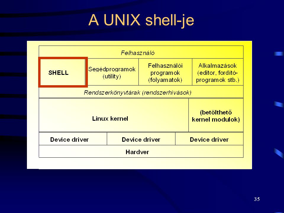 A UNIX shell-je