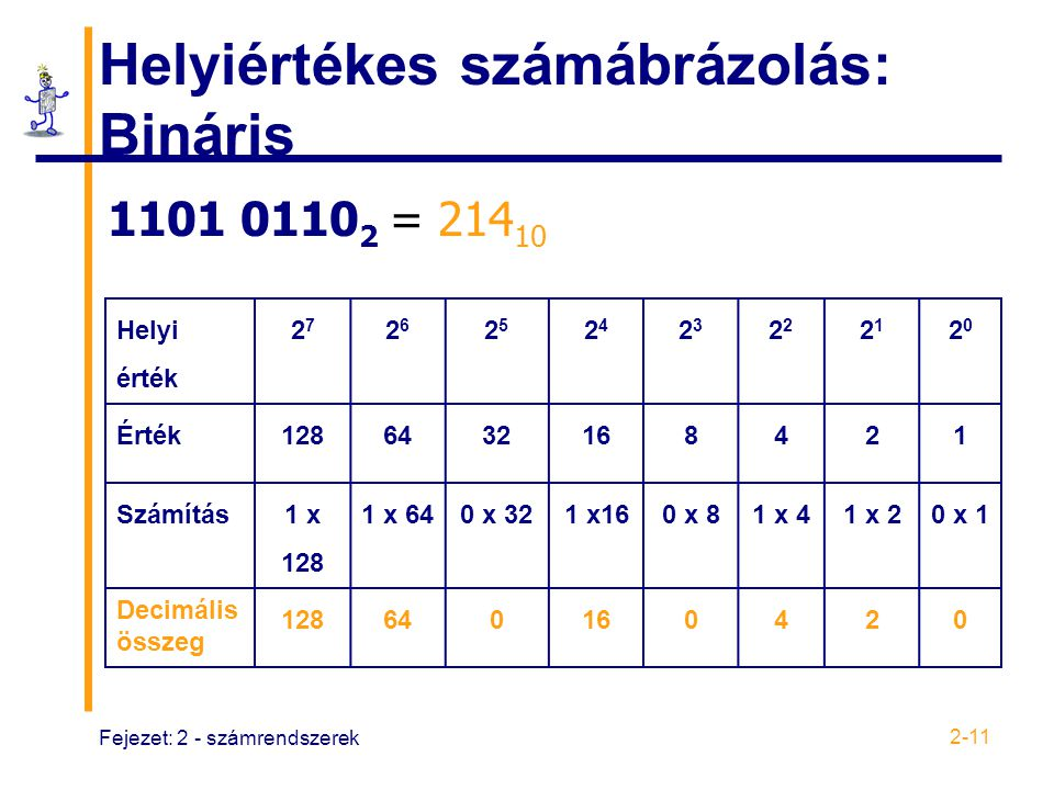 Helyiértékes számábrázolás: Bináris