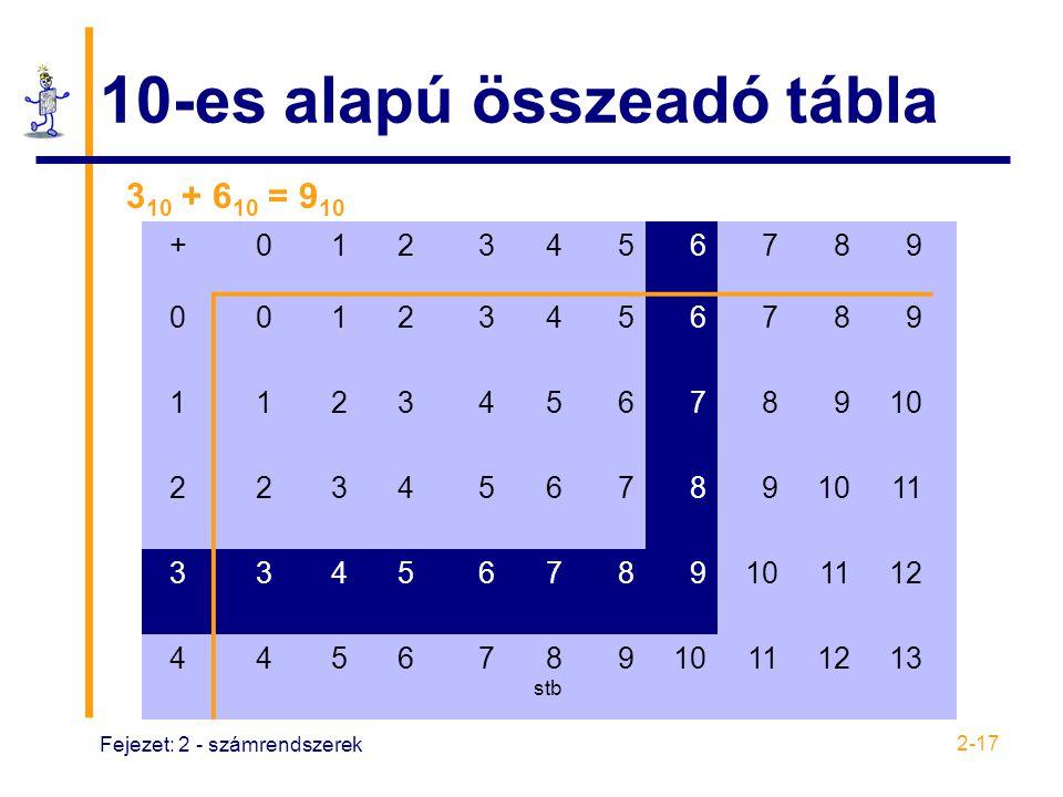10-es alapú összeadó tábla