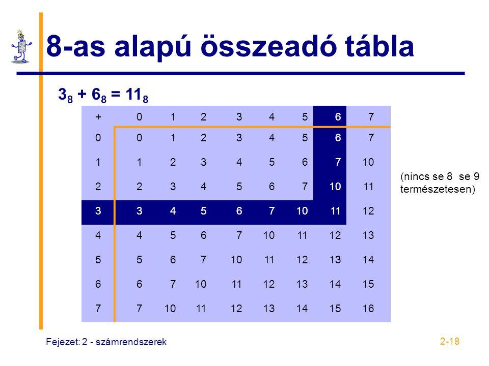8-as alapú összeadó tábla