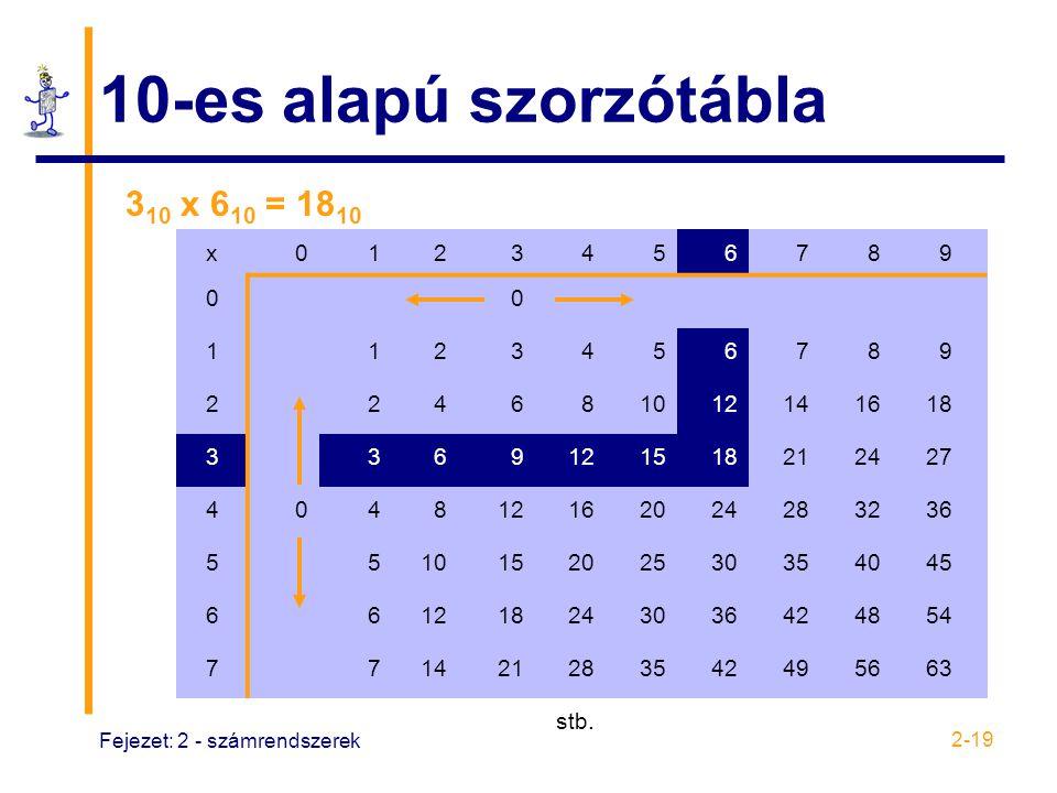10-es alapú szorzótábla 310 x 610 = 1810 x 1 2 3 4 5 6 7 8 9 10 12 14