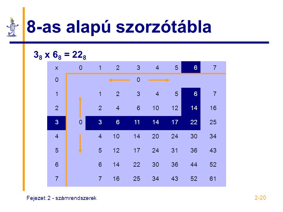 8-as alapú szorzótábla 38 x 68 = 228 x 1 2 3 4 5 6 7 10 12 14 16 11 17