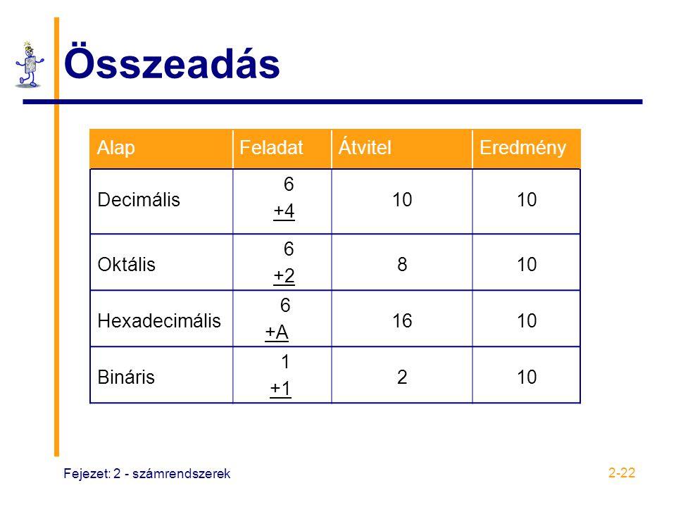 Összeadás Alap Feladat Átvitel Eredmény Decimális 6 +4 10 Oktális +2 8