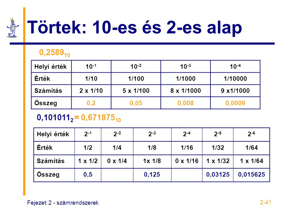 Törtek: 10-es és 2-es alap 0,258910 0,1010112 = 0,67187510 Helyi érték