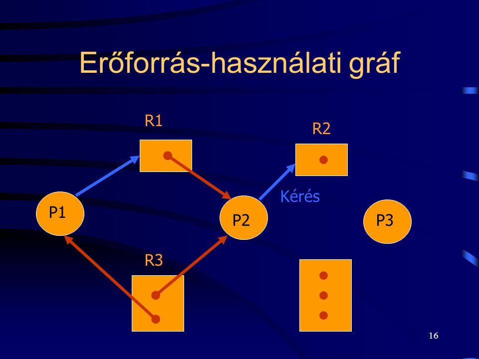 Erőforrás-használati gráf