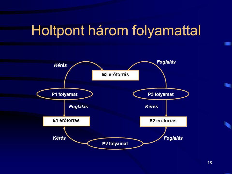 Holtpont három folyamattal