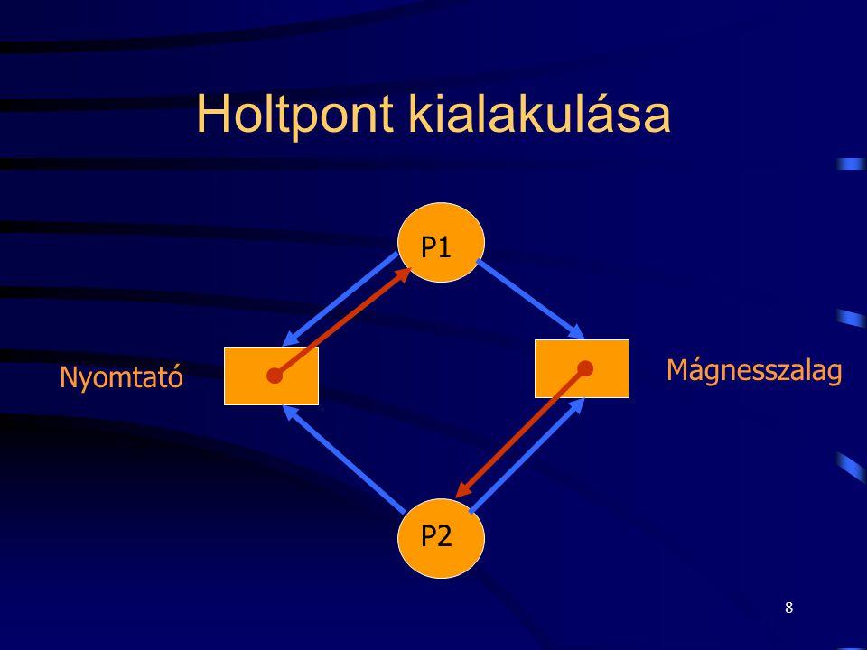 Holtpont kialakulása P1 Mágnesszalag Nyomtató P2