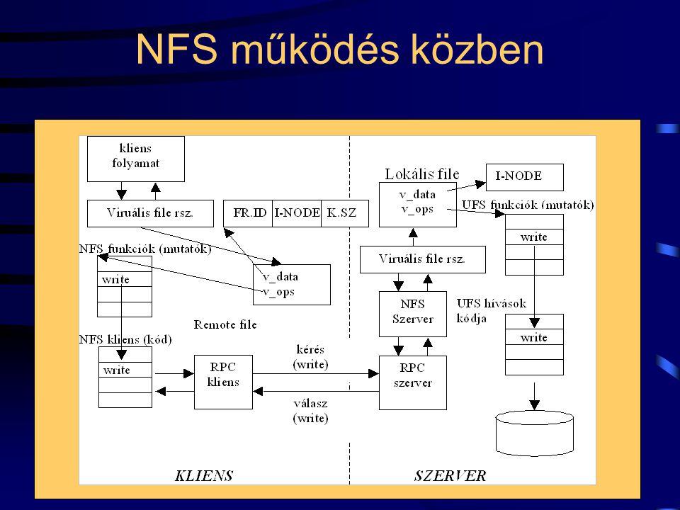 NFS működés közben
