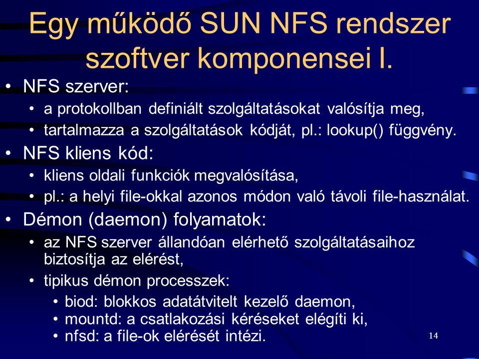 Egy működő SUN NFS rendszer szoftver komponensei I.