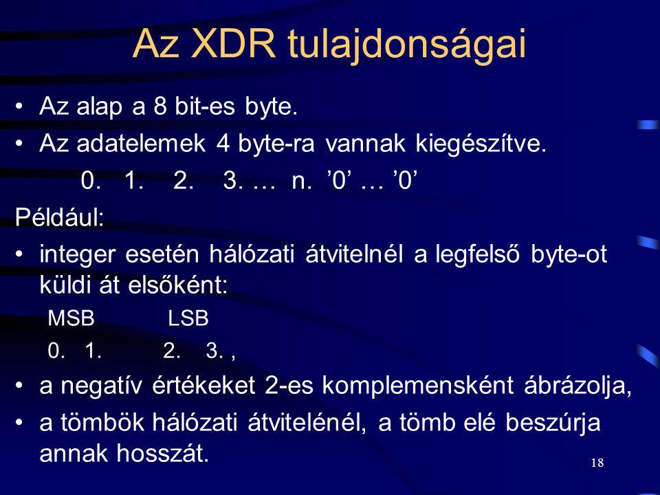 Az XDR tulajdonságai Az alap a 8 bit-es byte.