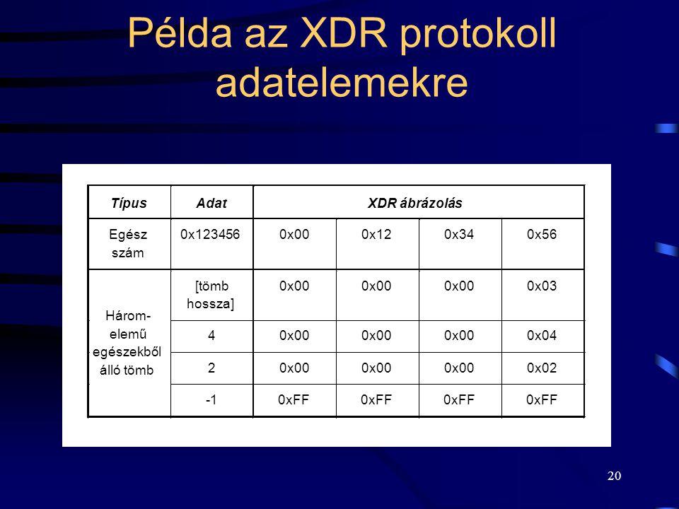 Példa az XDR protokoll adatelemekre