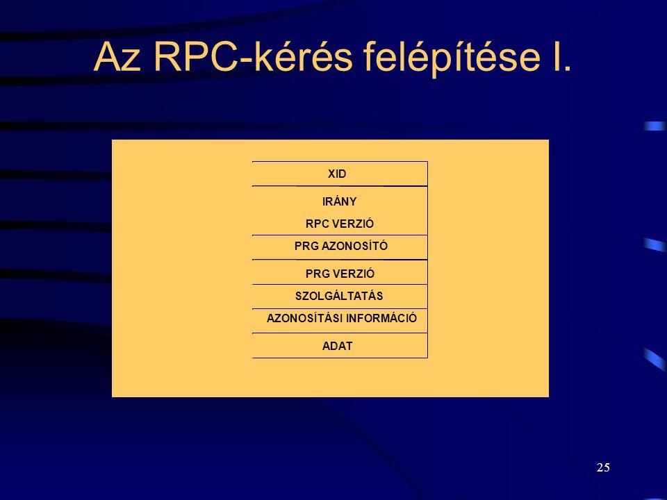 Az RPC-kérés felépítése I.