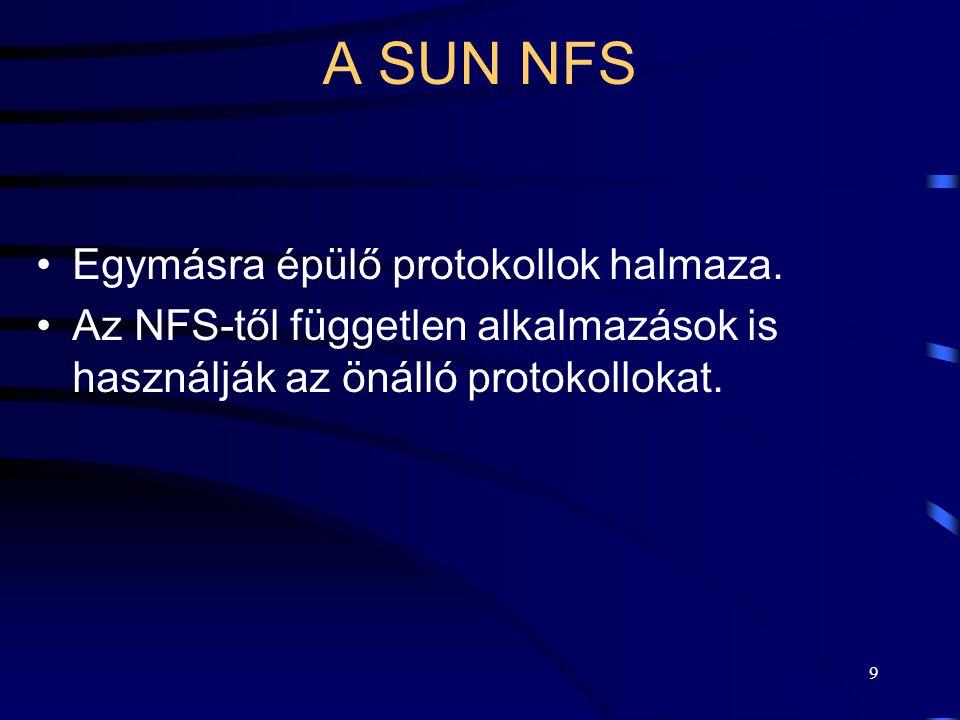 A SUN NFS Egymásra épülő protokollok halmaza.