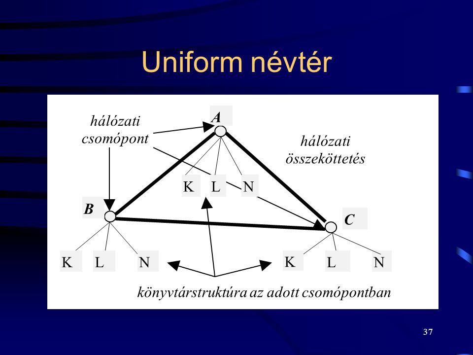 Uniform névtér A hálózati csomópont hálózati összeköttetés K L N B C K