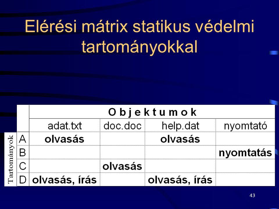 Elérési mátrix statikus védelmi tartományokkal