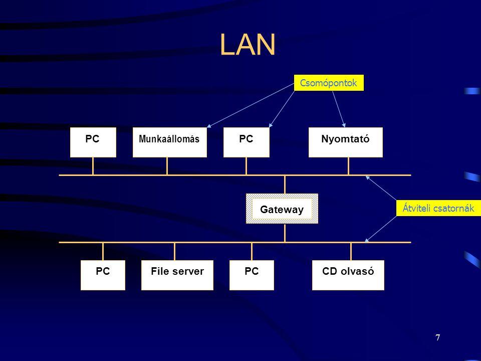 LAN PC Munkaállomás Nyomtató File server CD olvasó Gateway Csomópontok