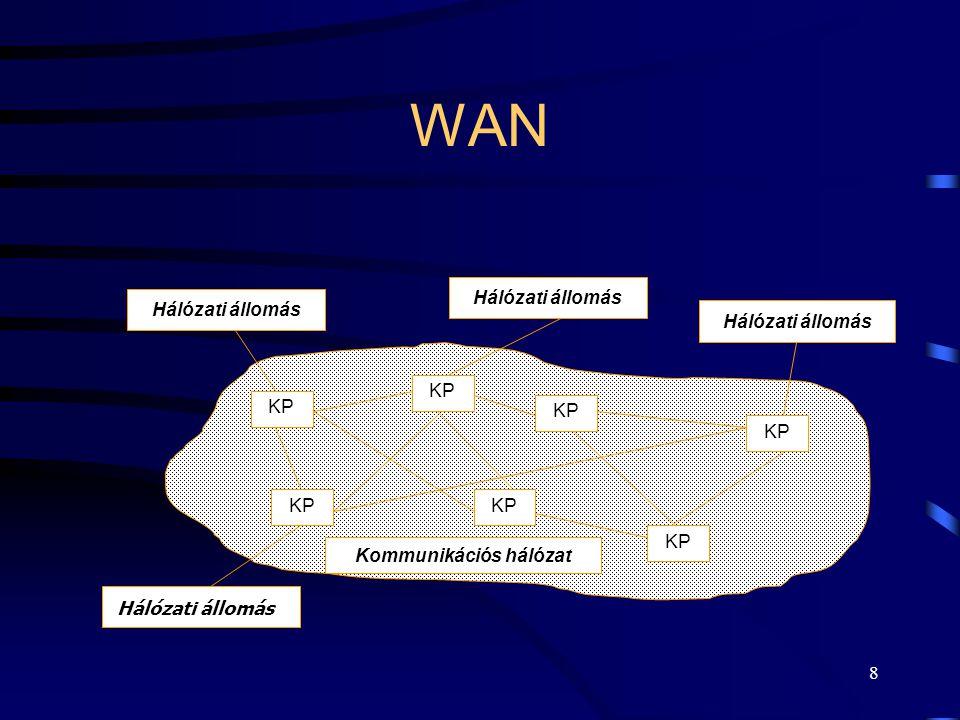 Kommunikációs hálózat