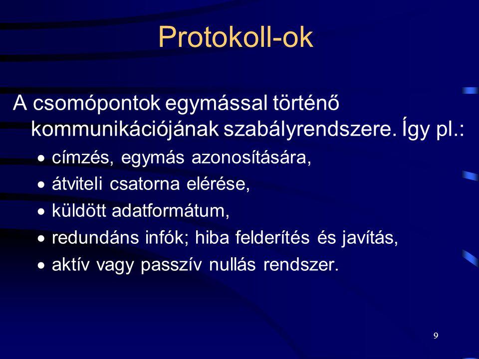Protokoll-ok A csomópontok egymással történő kommunikációjának szabályrendszere. Így pl.: címzés, egymás azonosítására,