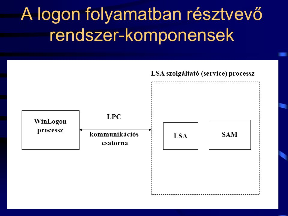 A logon folyamatban résztvevő rendszer-komponensek